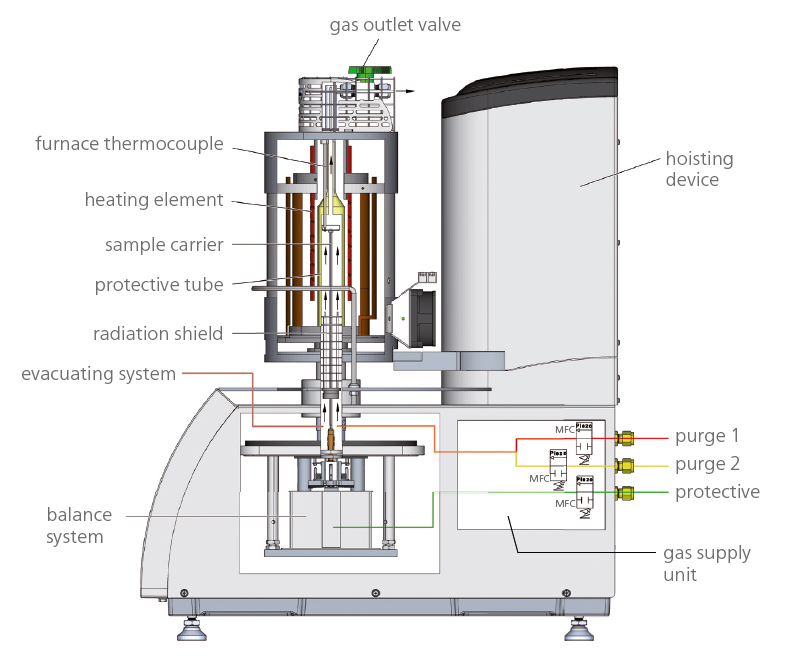 Schema STA F3 Jupiter Gas Flow Control