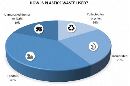 Figure 1: Plastics-waste flows