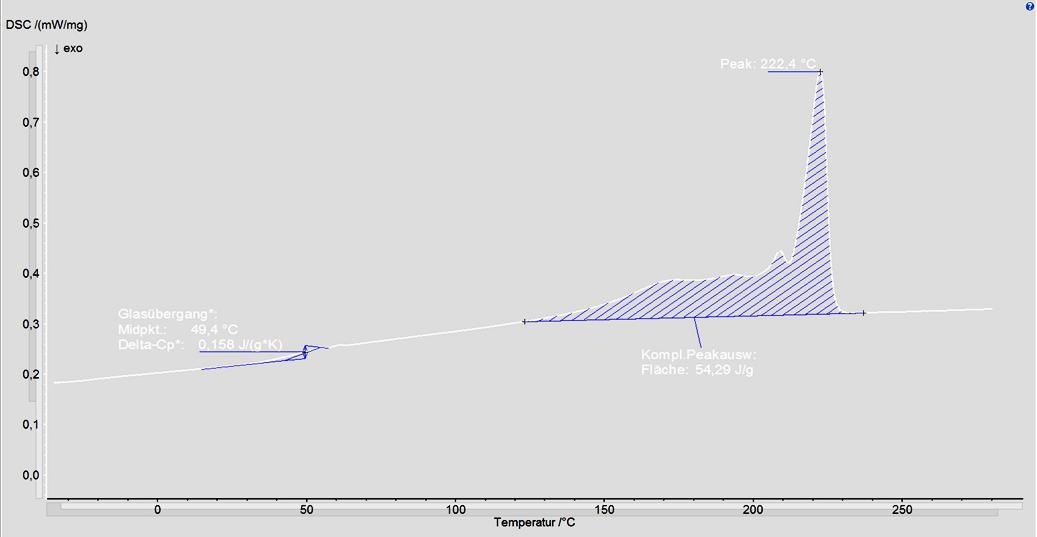 Figuur-4_DSC_resultaat_concurrerend_onderdeel