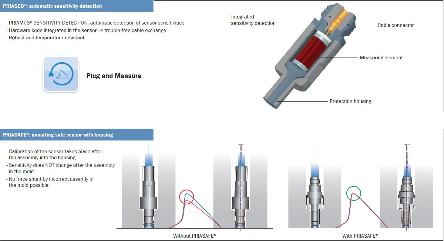 PRIASAFE®/ PRIASED® Cavity Pressure Sensors